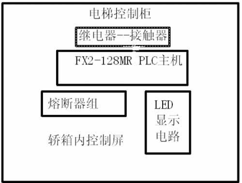 (二)门电机主电路电路图    门电机主电路的控制过程:    当km1