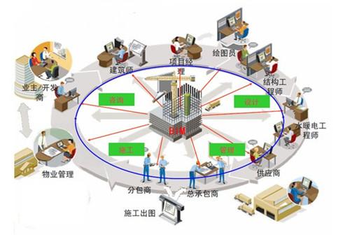 建筑畅言网 -- 聚焦 - 精益建造--BIM实现有效成