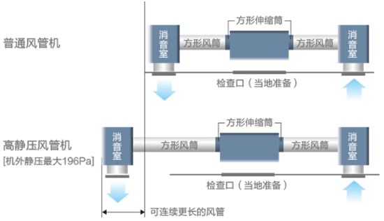 规格参数:    功能特点:  3-5HP高静压风管式 SRUA75HD丨SRUA120HD 舒适静音:最低运转音仅36dB(A),划时代舒适静音运转。 精薄设计:295mm(3HP),轻巧优能。 智能技术:智能化全自动运转,全自动开/关设定,全自动故障自检,全自动停电补偿。  3-5HP高静压风管式 SRUA250HD 机外静压连续可调:最大内机静压196Pa,且连续可调。 卓越静音:最低运转音51dB(A)。 故障自检:智能故障自检,维护更便利。 安装便利:  静压可调 灵动细致 机外静压连续可调,
