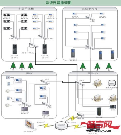 佳乐ns-a7系统引领楼宇智能家居生活