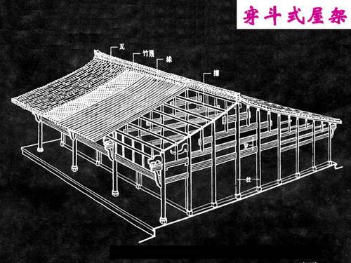 中国古建筑的屋顶形式有哪些?请你按照古代的等级制度排列它.