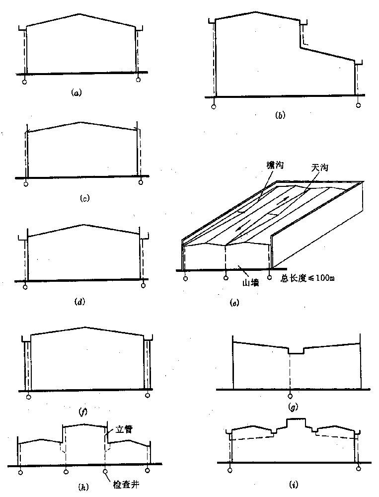 为了迅速排除屋面雨水,需进行周密的排水设计,其内容包括:选择屋顶排水坡度,确定排水方式,进行屋顶排水组织设计。 屋顶坡度选择 一、屋顶排水坡度的表示方法 常用的坡度表示方法有角度法、斜率法和百分比法。坡屋顶多采用斜率法,平屋顶多采用百分比法,角度法应用较少。 二、影响屋顶坡度的因素 1、屋面防水材料与排水坡度的关系 防水材料如尺寸较小,接缝必然就较多,容易产生缝隙渗漏,因而屋面应有较大的排水坡度,以便将屋面积水迅速排除。如果屋面的防水材料覆盖面积大,接缝少而且严密,屋面的排水坡度就可以小一些。 2、降雨量
