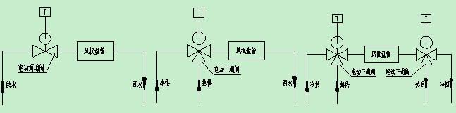 摘要:本文简单介绍了水系统的组成、分类、竖向分区等内容,并对水系统的运行常见故障进行了阐述,对空调水系统的基本概念以及空调水系统故障诊断有一定的指导作用。 空调水系统概述 空调水系统包括冷(热)媒水系统和冷却水系统两部分。 冷媒水是指夏季由冷水机组向空调末端设备供给的冷冻水(一般供水7,回水12);热媒水是指在冬季由换热站向空调末端设备供给的热水(一般供水60回水50)。 常规的空调冷(热)媒水系统是由制冷主机蒸发器(热源)、冷(热)水泵、末端设备等组成的循环水系统。 常规的空调冷却水系统是由冷却塔