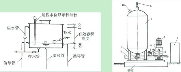 图(4-2) 气压罐结构图片